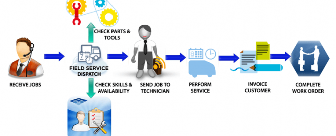 TOP 10 BENEFITS OF FIELD SERVICE MANAGEMENT SOFTWARE