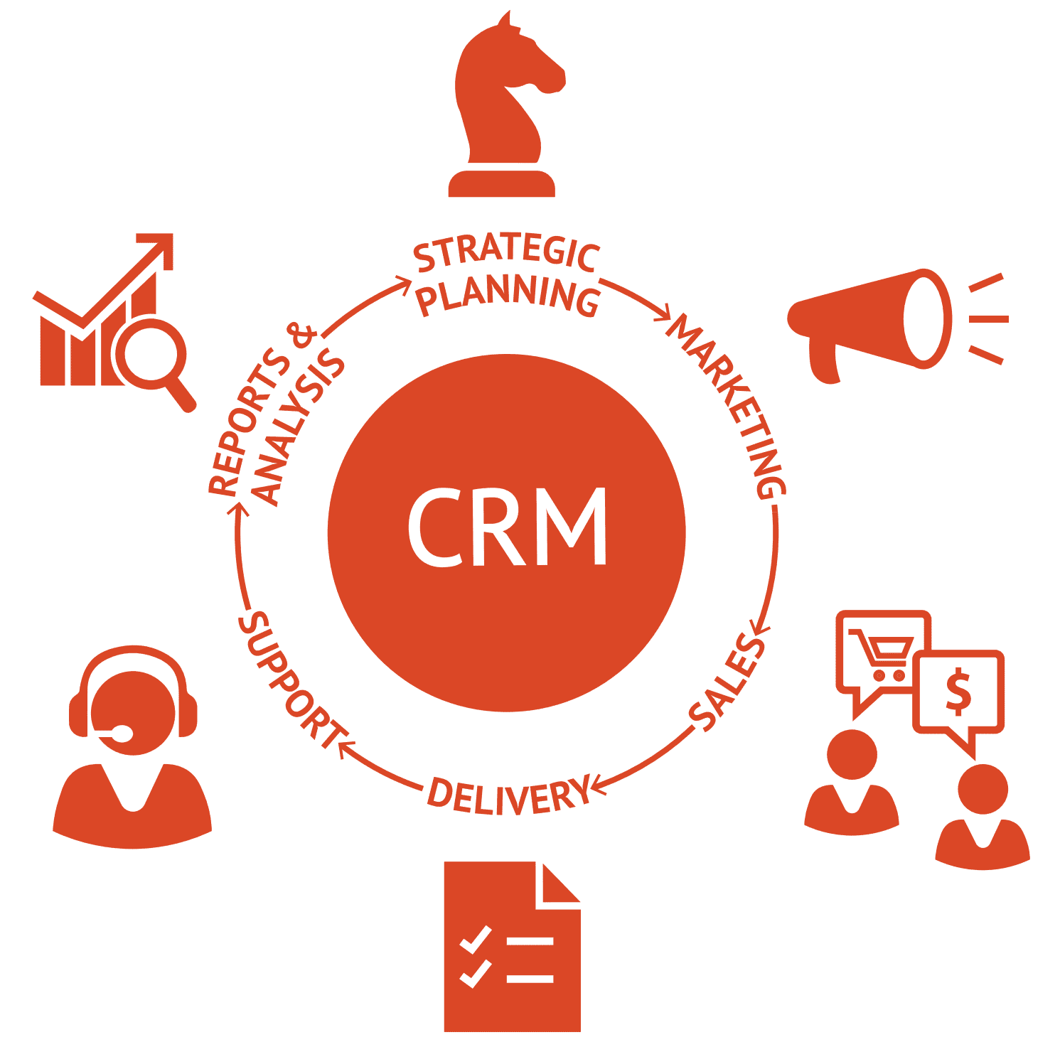 UNDERSTANDING THE INFLUENCE OF CRM STRATEGY IN BUSINESSES